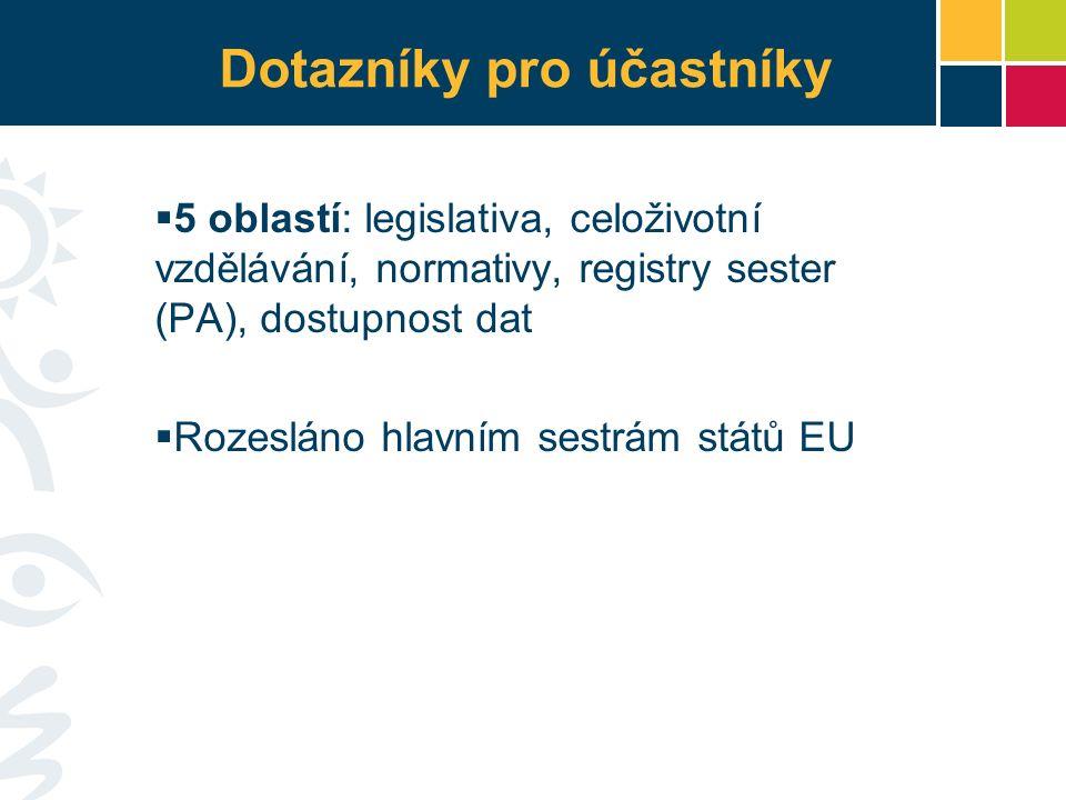 Dotazníky pro účastníky  5 oblastí: legislativa, celoživotní vzdělávání, normativy, registry sester (PA), dostupnost dat  Rozesláno hlavním sestrám států EU