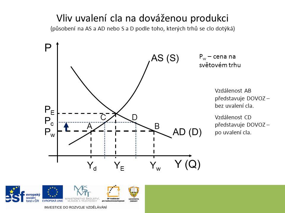 Vliv uvalení cla na dováženou produkci (působení na AS a AD nebo S a D podle toho, kterých trhů se clo dotýká) 6 P Y (Q) AS (S) AD (D) YEYE PEPE PwPw YdYd YwYw AB Vzdálenost AB představuje DOVOZ – bez uvalení cla.