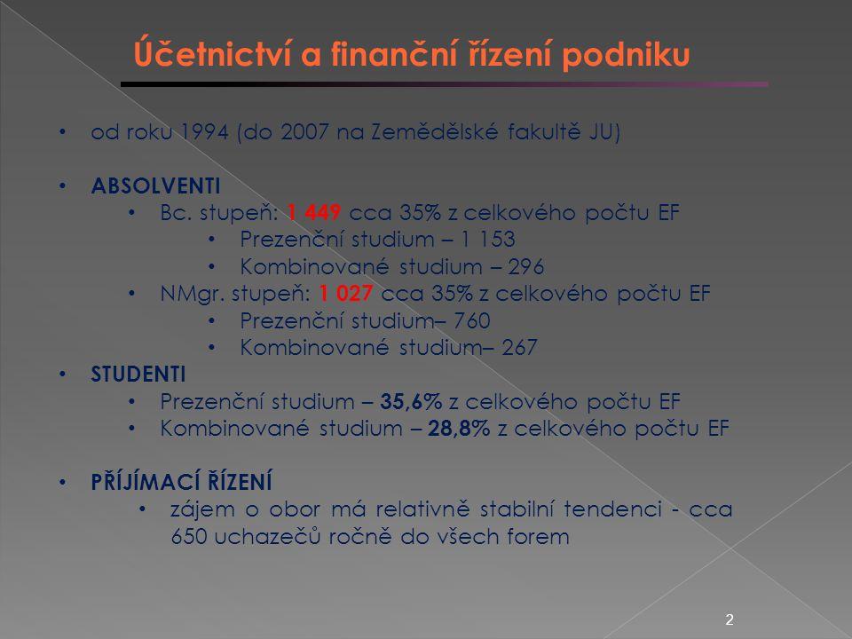 Účetnictví a finanční řízení podniku od roku 1994 (do 2007 na Zemědělské fakultě JU) ABSOLVENTI Bc.