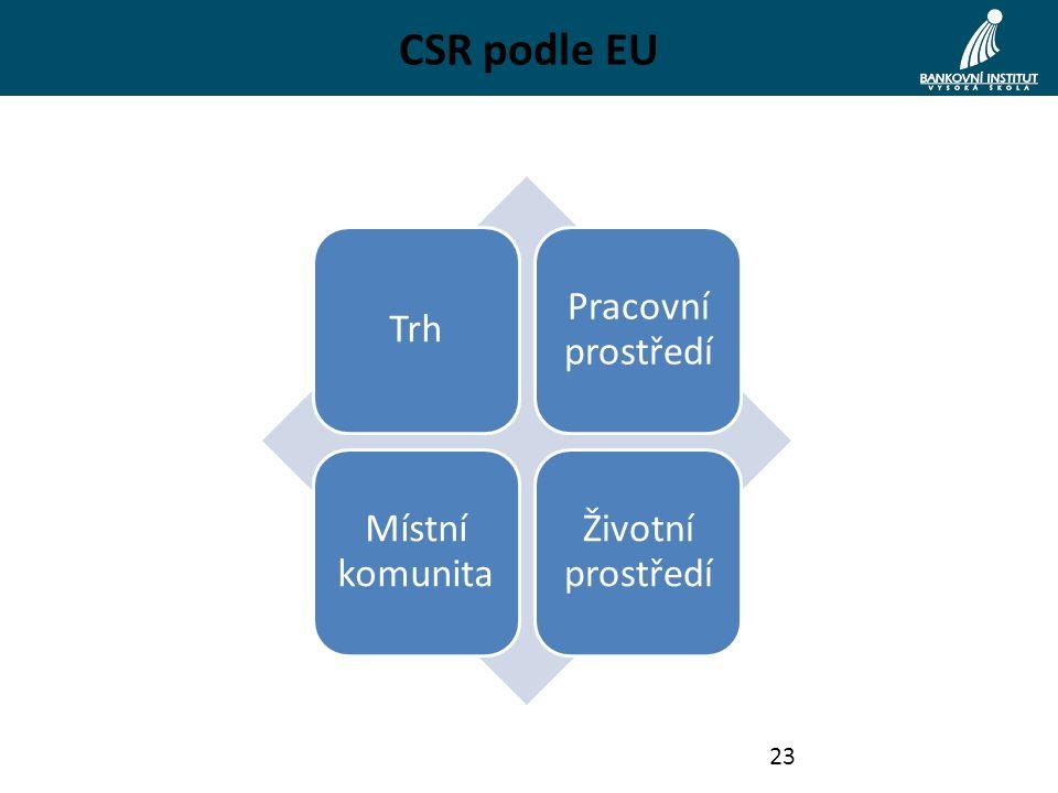 CSR podle EU Trh Pracovní prostředí Místní komunita Životní prostředí 23