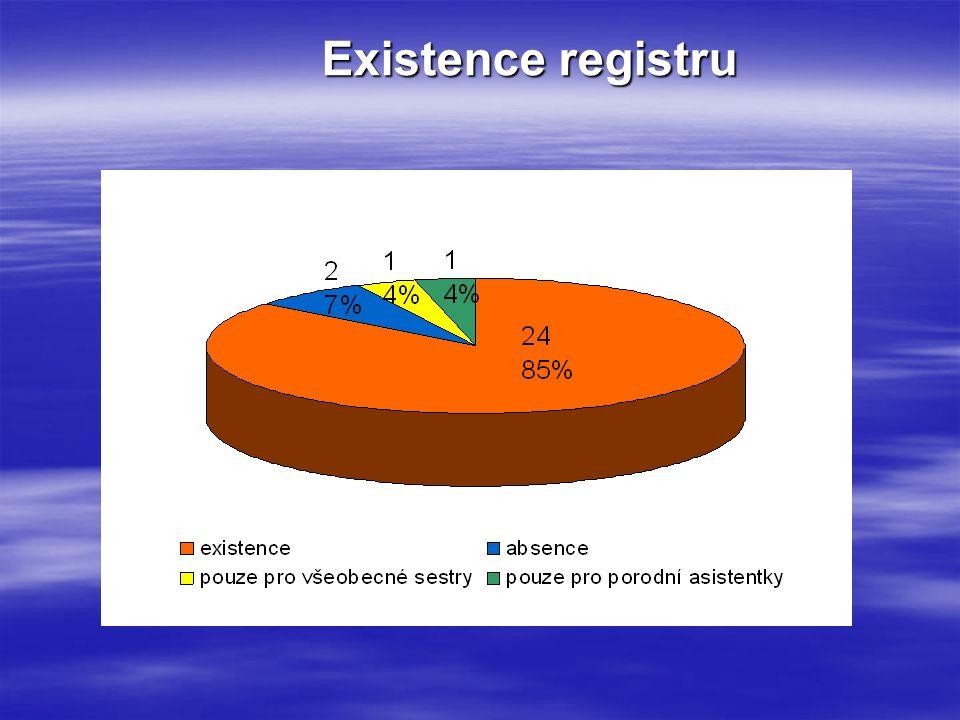 Existence registru