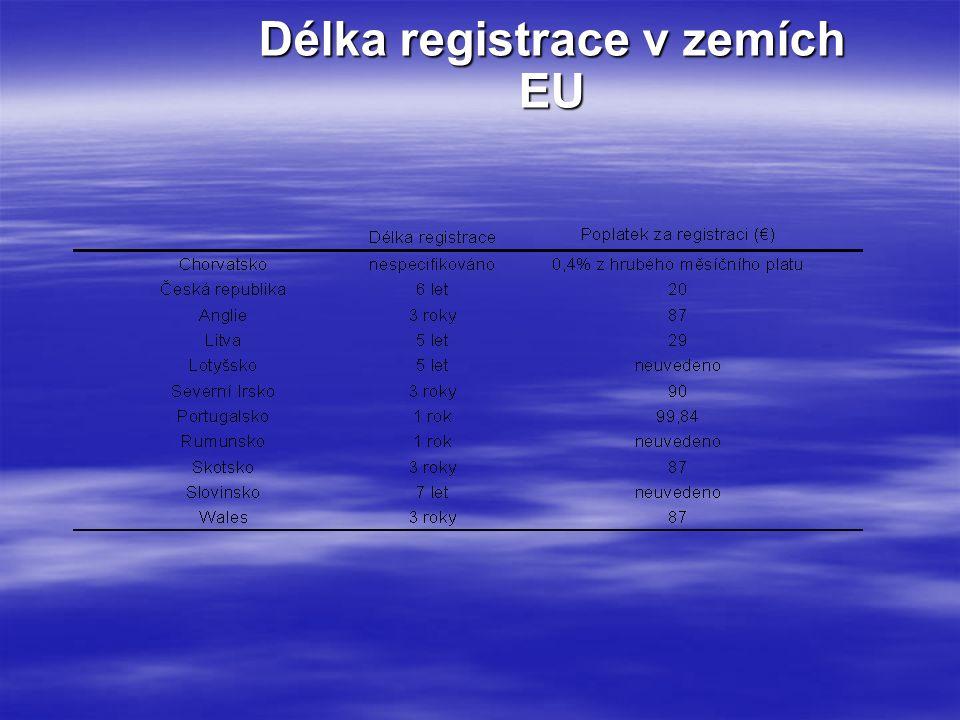 Délka registrace v zemích EU