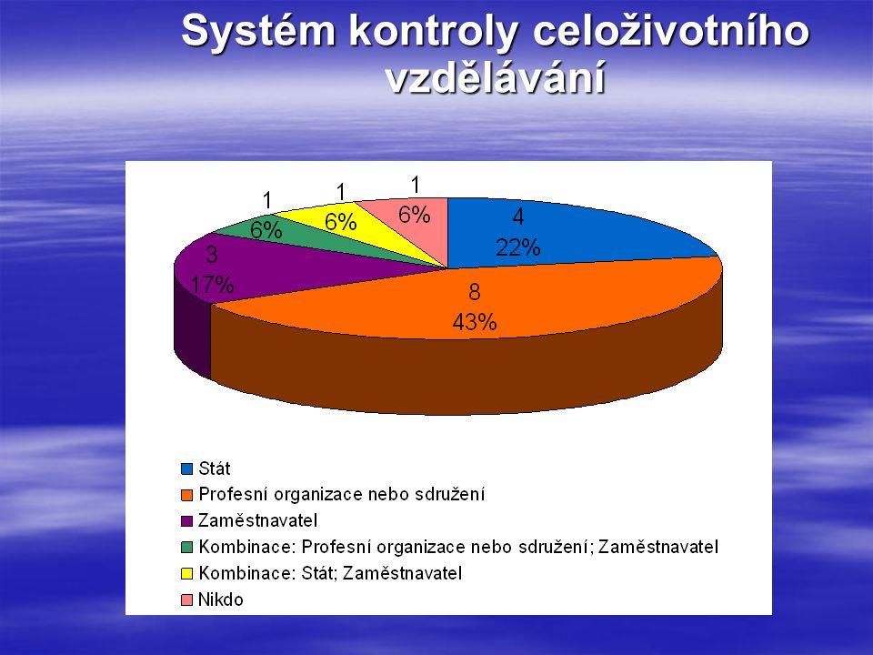 Systém kontroly celoživotního vzdělávání