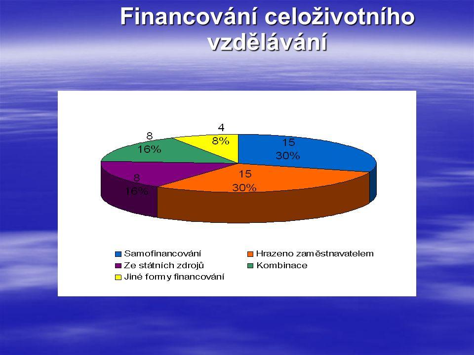 Financování celoživotního vzdělávání