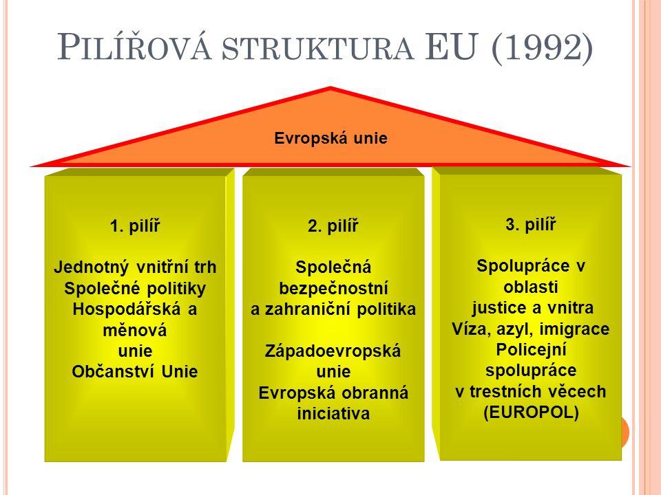1992- M AASTRICHTSKÁ SMLOUVA A EU Vytvoření unie spočívající na třech pilířích : 1. hospodářská Společenství (ESUO, EHS, ESAE) 2. společné zahraniční