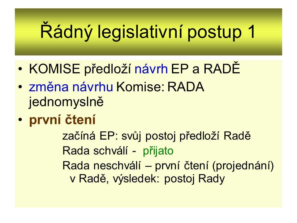 Řádný legislativní postup 1 KOMISE předloží návrh EP a RADĚ změna návrhu Komise: RADA jednomyslně první čtení začíná EP: svůj postoj předloží Radě Rad