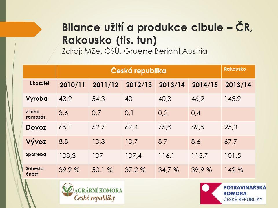 Bilance užití a produkce cibule – ČR, Rakousko (tis.