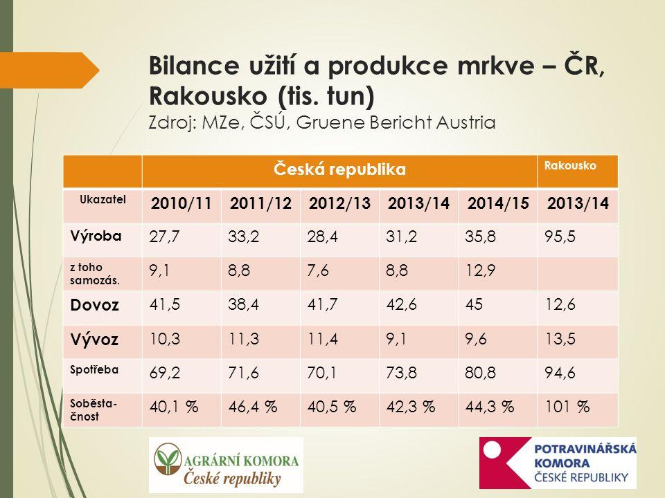 Bilance užití a produkce mrkve – ČR, Rakousko (tis.