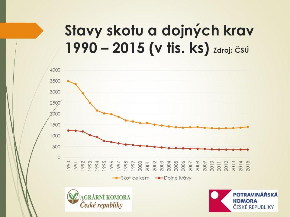 Stavy skotu a dojných krav 1990 – 2015 (v tis. ks) Zdroj: ČSÚ