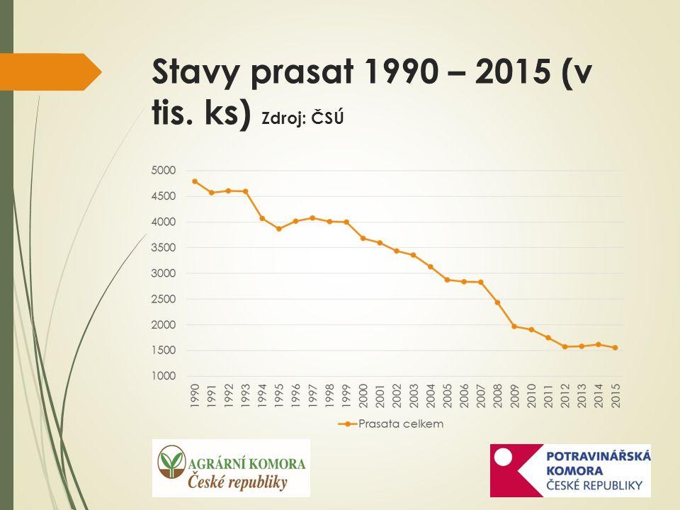 Stavy prasat 1990 – 2015 (v tis. ks) Zdroj: ČSÚ