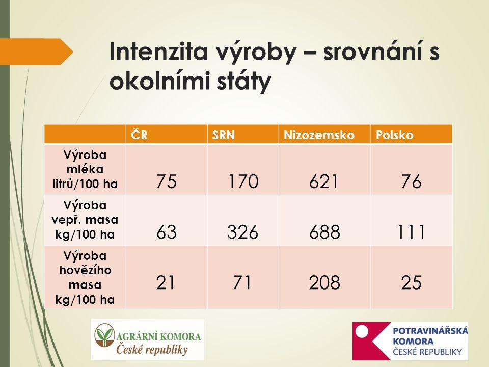 Intenzita výroby – srovnání s okolními státy ČRSRNNizozemskoPolsko Výroba mléka litrů/100 ha 7517062176 Výroba vepř.