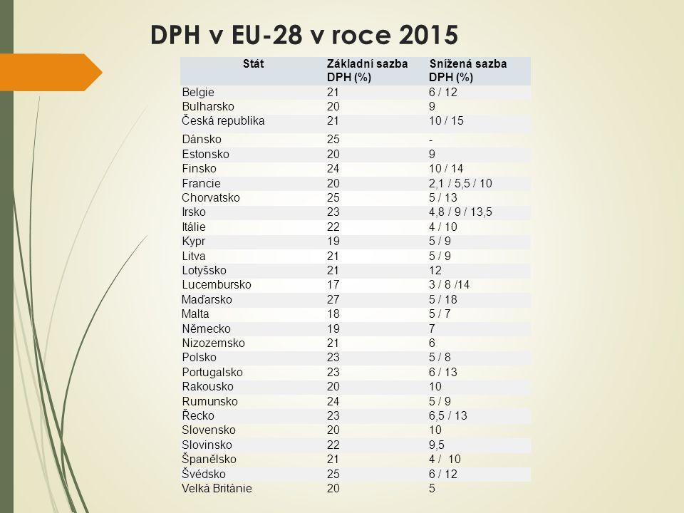 DPH v EU-28 v roce 2015 StátZákladní sazba DPH (%) Snížená sazba DPH (%) Belgie216 / 12 Bulharsko209 Česká republika2110 / 15 Dánsko25- Estonsko209 Finsko2410 / 14 Francie202,1 / 5,5 / 10 Chorvatsko255 / 13 Irsko234,8 / 9 / 13,5 Itálie224 / 10 Kypr195 / 9 Litva215 / 9 Lotyšsko2112 Lucembursko173 / 8 /14 Maďarsko275 / 18 Malta185 / 7 Německo197 Nizozemsko216 Polsko235 / 8 Portugalsko236 / 13 Rakousko2010 Rumunsko245 / 9 Řecko236,5 / 13 Slovensko2010 Slovinsko229,5 Španělsko214 / 10 Švédsko256 / 12 Velká Británie205