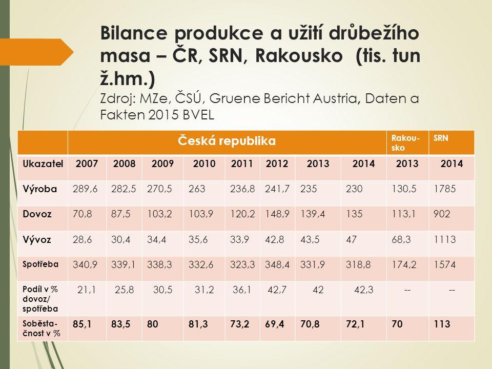Bilance produkce a užití drůbežího masa – ČR, SRN, Rakousko (tis.