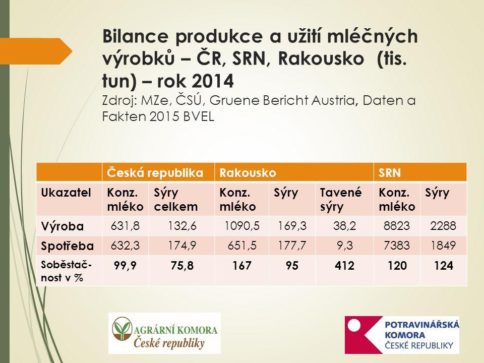 Vývoz mléčných výrobků do Ruska (v tis. korun) Zdroj: Celní statistika