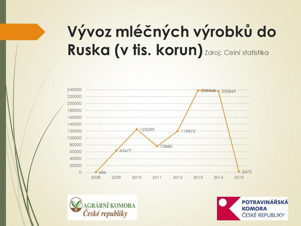 Bilance užití a produkce vepřového masa v ČR (tis.