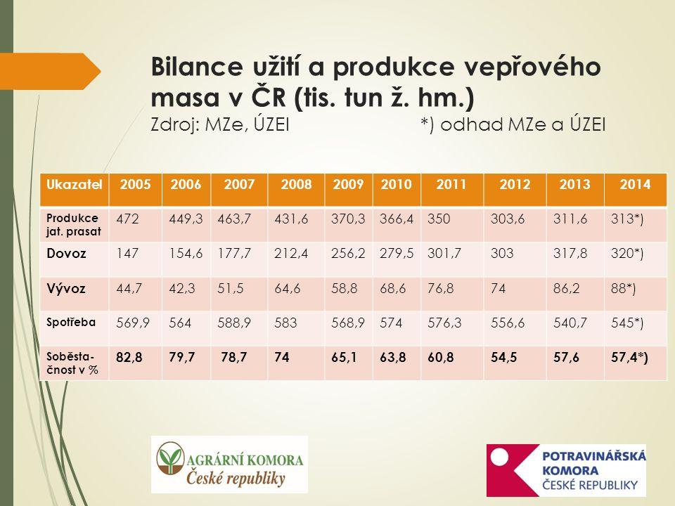 Vývoz masných výrobků do Ruska (v tis. korun) Zdroj: Celní statistika