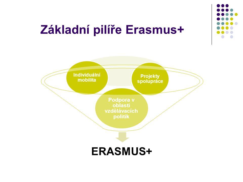 Základní pilíře Erasmus+ ERASMUS+ Podpora v oblasti vzdělávacích politik Individuální mobilita Projekty spolupráce