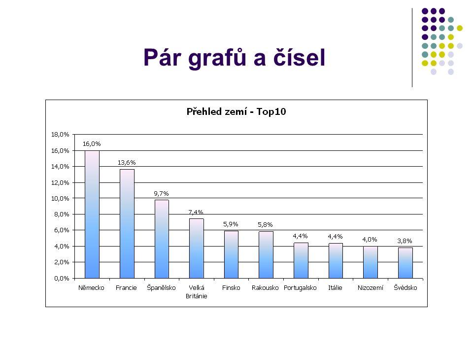 Pár grafů a čísel