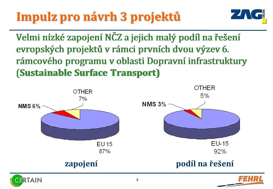Impulz pro návrh 3 projektů Velmi nízké zapojení NČZ a jejich malý podíl na řešení evropských projektů v rámci prvních dvou výzev 6.