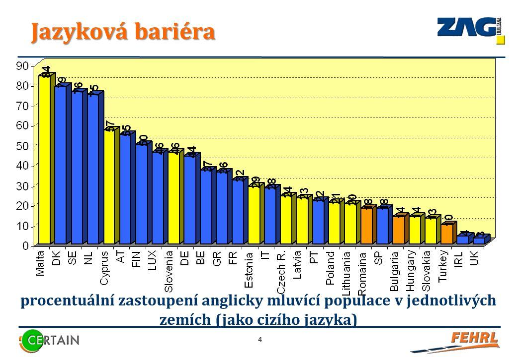 Jazyková bariéra 4 procentuální zastoupení anglicky mluvící populace v jednotlivých zemích (jako cizího jazyka)