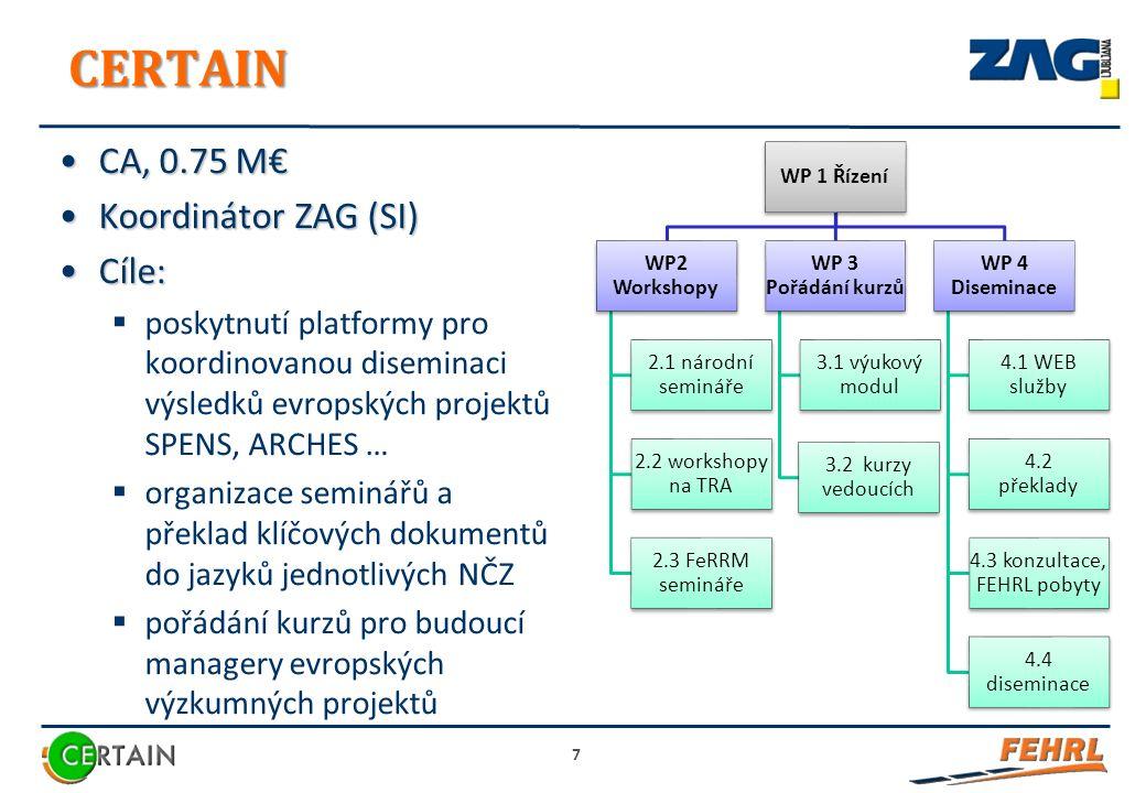 CERTAIN CA, 0.75 M€CA, 0.75 M€ Koordinátor ZAG (SI)Koordinátor ZAG (SI) Cíle:Cíle:  poskytnutí platformy pro koordinovanou diseminaci výsledků evropských projektů SPENS, ARCHES …  organizace seminářů a překlad klíčových dokumentů do jazyků jednotlivých NČZ  pořádání kurzů pro budoucí managery evropských výzkumných projektů 7 WP 1 Řízení WP2 Workshopy 2.1 národní semináře 2.2 workshopy na TRA 2.3 FeRRM semináře WP 3 Pořádání kurzů 3.1 výukový modul 3.2 kurzy vedoucích WP 4 Diseminace 4.1 WEB služby 4.2 překlady 4.3 konzultace, FEHRL pobyty 4.4 diseminace