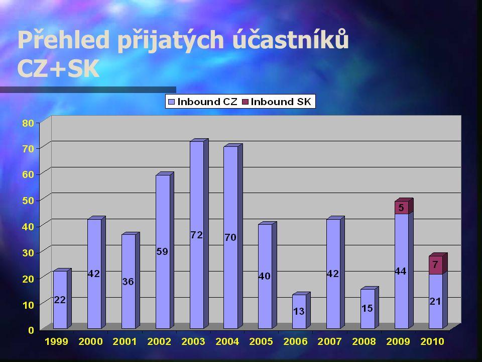 Přehled přijatých účastníků CZ+SK