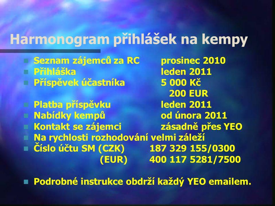 Harmonogram přihlášek na kempy Seznam zájemců za RC prosinec 2010 Přihláškaleden 2011 Příspěvek účastníka5 000 Kč 200 EUR Platba příspěvkuleden 2011 Nabídky kempůod února 2011 Kontakt se zájemci zásadně přes YEO Na rychlosti rozhodování velmi záleží Číslo účtu SM (CZK) 187 329 155/0300 (EUR) 400 117 5281/7500 Podrobné instrukce obdrží každý YEO emailem.