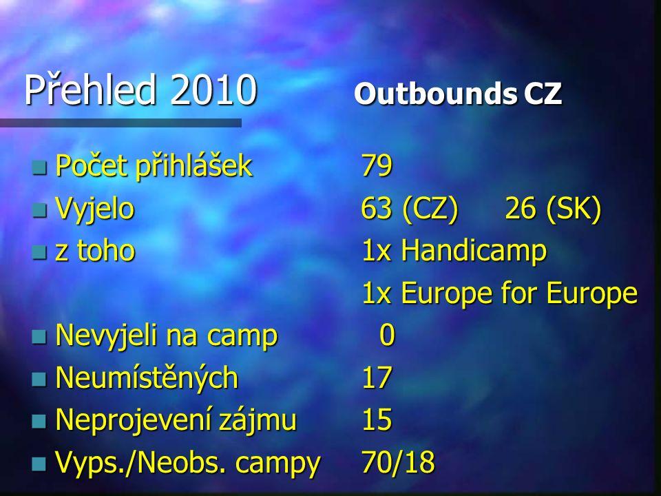 Přehled 2010 Outbounds CZ Počet přihlášek 79 Počet přihlášek 79 Vyjelo63 (CZ) 26 (SK) Vyjelo63 (CZ) 26 (SK) z toho1x Handicamp z toho1x Handicamp 1x Europe for Europe Nevyjeli na camp 0 Nevyjeli na camp 0 Neumístěných17 Neumístěných17 Neprojevení zájmu15 Neprojevení zájmu15 Vyps./Neobs.