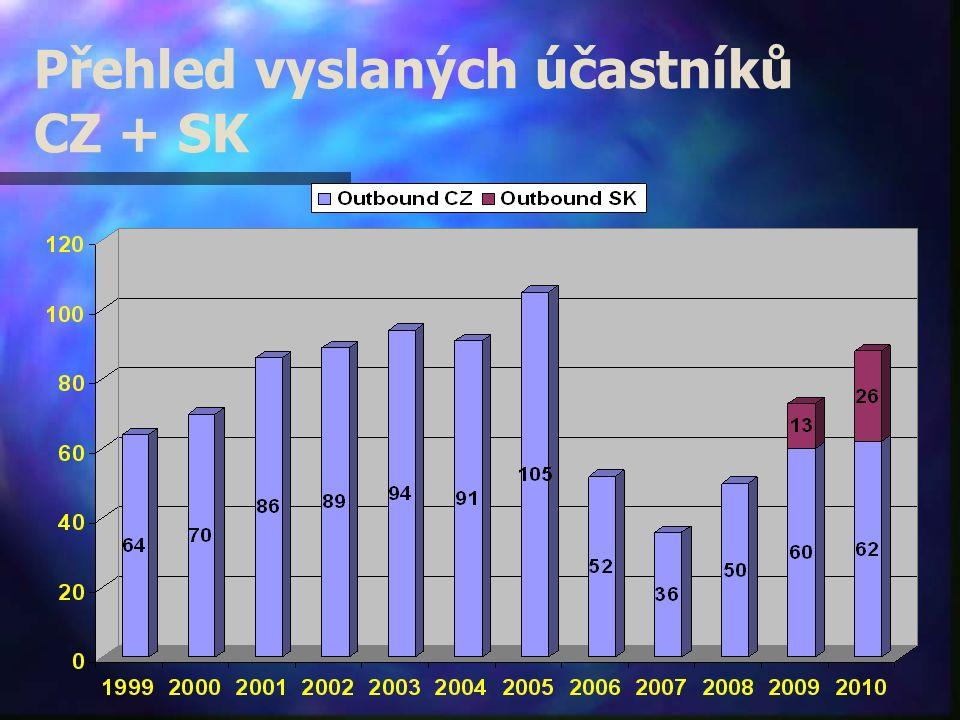 Přehled vyslaných účastníků CZ + SK