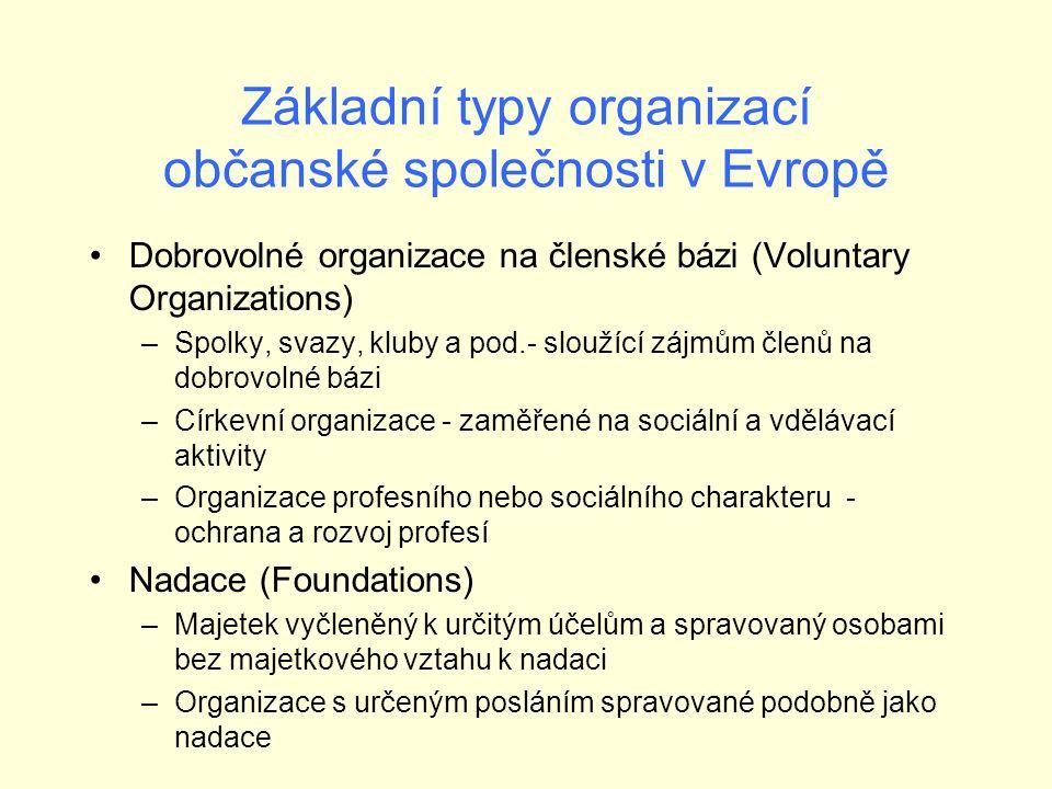 Základní typy organizací občanské společnosti v Evropě Dobrovolné organizace na členské bázi (Voluntary Organizations) –Spolky, svazy, kluby a pod.- sloužící zájmům členů na dobrovolné bázi –Církevní organizace - zaměřené na sociální a vdělávací aktivity –Organizace profesního nebo sociálního charakteru - ochrana a rozvoj profesí Nadace (Foundations) –Majetek vyčleněný k určitým účelům a spravovaný osobami bez majetkového vztahu k nadaci –Organizace s určeným posláním spravované podobně jako nadace