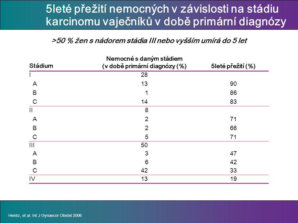 5leté přežití nemocných v závislosti na stádiu karcinomu vaječníků v době primární diagnózy Stádium Nemocné s daným stádiem (v době primární diagnózy (%)5leté přežití (%) I A B C 28 13 1 14 90 86 83 II A B C 8 2 5 71 66 71 III50 A 347 B 642 C 33 IV1319 Heintz, et al.