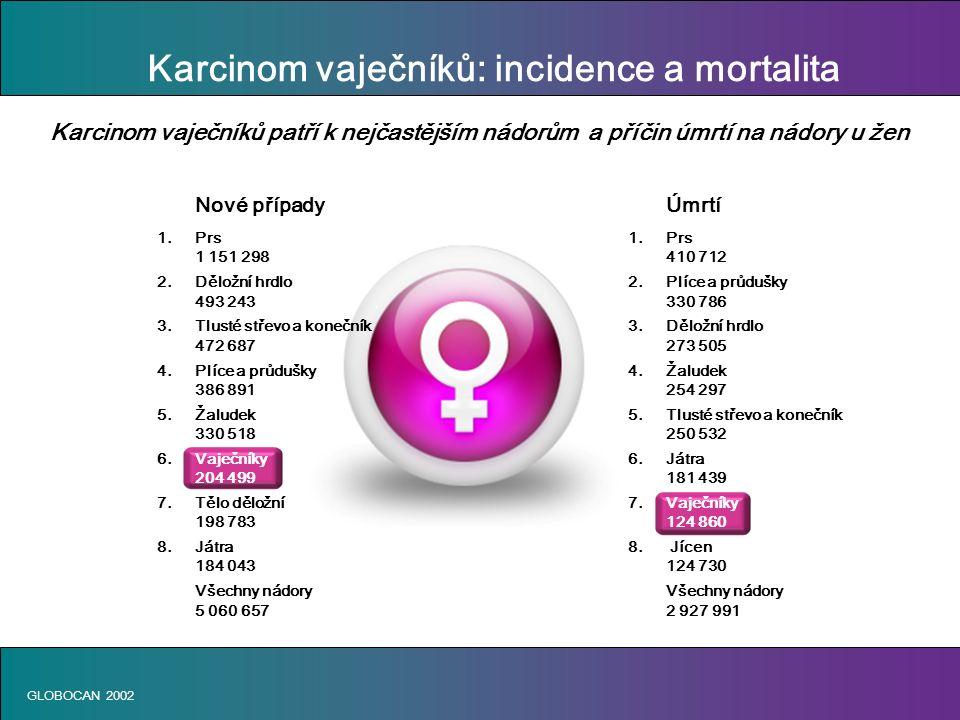 Karcinom vaječníků: incidence a mortalita GLOBOCAN 2002 Karcinom vaječníků patří k nejčastějším nádorům a příčin úmrtí na nádory u žen Nové případyÚmrtí 1.Prs 1 151 298410 712 2.Děložní hrdlo2.Plíce a průdušky 493 243330 786 3.Tlusté střevo a konečník3.