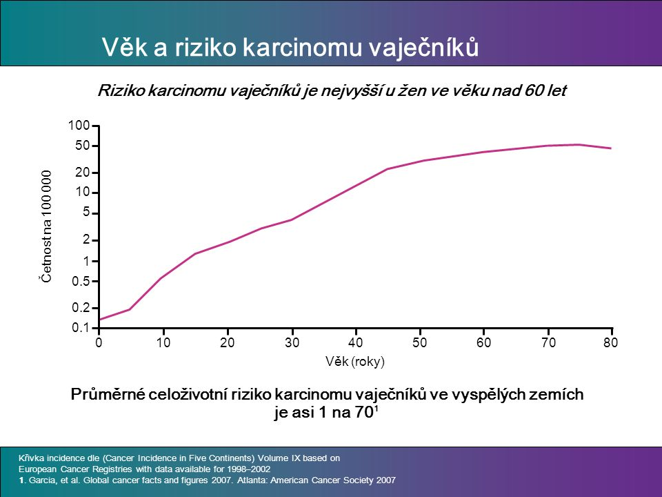 Věk a riziko karcinomu vaječníků Průměrné celoživotní riziko karcinomu vaječníků ve vyspělých zemích je asi 1 na 70 1 Křivka incidence dle (Cancer Incidence in Five Continents) Volume IX based on European Cancer Registries with data available for 1998–2002 1.