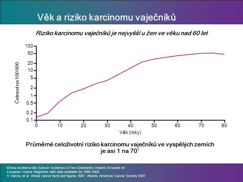 Věk a riziko karcinomu vaječníků Průměrné celoživotní riziko karcinomu vaječníků ve vyspělých zemích je asi 1 na 70 1 Křivka incidence dle (Cancer Inc