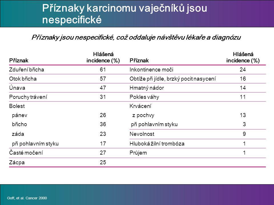 Příznaky karcinomu vaječníků jsou nespecifické Příznak Hlášená incidence (%) Příznak Hlášená incidence (%) Zduření břicha61Inkontinence moči24 Otok břicha57Obtíže při jídle, brzký pocit nasycení16 Únava47Hmatný nádor14 Poruchy trávení31Pokles váhy11 BolestKrvácení pánev26 z pochvy13 břicho36 při pohlavním styku 3 záda23Nevolnost 9 při pohlavním styku17Hluboká žilní trombóza 1 Časté močení27Průjem 1 Zácpa25 Příznaky jsou nespecifické, což oddaluje návštěvu lékaře a diagnózu Goff, et al.