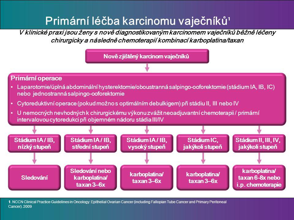 Primární léčba karcinomu vaječníků 1 Nově zjištěný karcinom vaječníků Sledování Stádium IA / IB, nízký stupeň Stádium IA / IB, střední stupeň Sledování nebo karboplatina/ taxan 3–6x Stádium IA / IB, vysoký stupeň karboplatina/ taxan 3–6x Stádium IC, jakýkoli stupeň karboplatina/ taxan 3–6x Stádium II, III, IV, jakýkoli stupeň karboplatina/ taxan 6-8x nebo i.p.