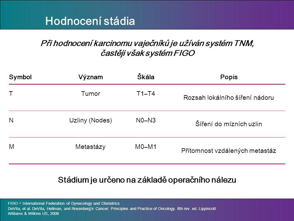 Hodnocení stádia Při hodnocení karcinomu vaječníků je užíván systém TNM, častěji však systém FIGO SymbolVýznamŠkálaPopis TTumorT1–T4 Rozsah lokálního šíření nádoru NUzliny (Nodes)N0–N3 Šíření do mízních uzlin MMetastázyM0–M1 Přítomnost vzdálených metastáz FIGO = International Federation of Gynecology and Obstetrics DeVita, et al.
