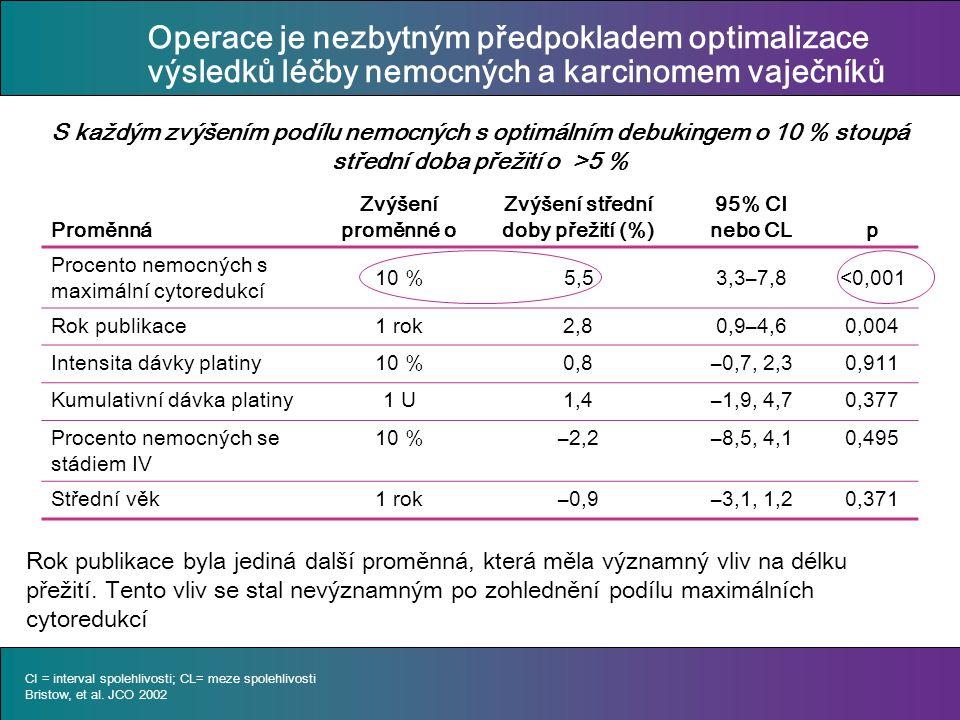 Proměnná Zvýšení proměnné o Zvýšení střední doby přežití (%) 95% CI nebo CLp Procento nemocných s maximální cytoredukcí 10 %5,53,3–7,8<0,001 Rok publikace1 rok2,80,9–4,60,004 Intensita dávky platiny10 %0,8–0,7, 2,30,911 Kumulativní dávka platiny1 U1,4–1,9, 4,70,377 Procento nemocných se stádiem IV 10 %–2,2–8,5, 4,10,495 Střední věk1 rok–0,9–3,1, 1,20,371 CI = interval spolehlivosti; CL= meze spolehlivosti Bristow, et al.