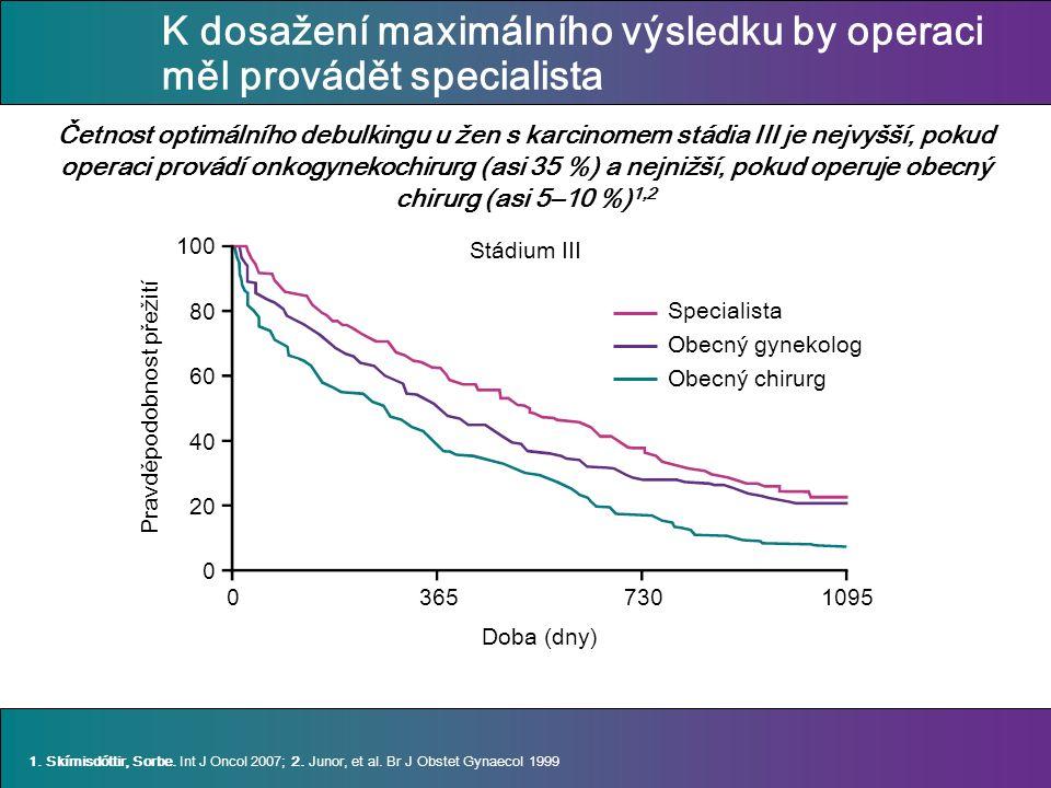 K dosažení maximálního výsledku by operaci měl provádět specialista Četnost optimálního debulkingu u žen s karcinomem stádia III je nejvyšší, pokud operaci provádí onkogynekochirurg (asi 35 %) a nejnižší, pokud operuje obecný chirurg (asi 5–10 %) 1,2 Doba (dny) Pravděpodobnost přežití 100 80 60 40 20 0 1.