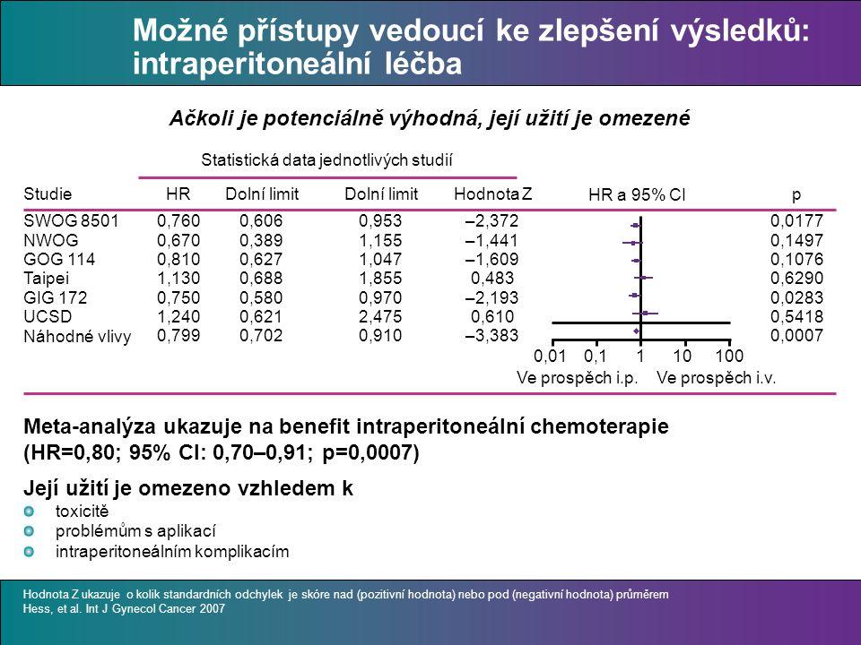 Možné přístupy vedoucí ke zlepšení výsledků: intraperitoneální léčba Meta-analýza ukazuje na benefit intraperitoneální chemoterapie (HR=0,80; 95% CI: 0,70–0,91; p=0,0007) Její užití je omezeno vzhledem k toxicitě problémům s aplikací intraperitoneálním komplikacím Ačkoli je potenciálně výhodná, její užití je omezené Statistická data jednotlivých studií Studie SWOG 8501 NWOG GOG 114 Taipei GIG 172 UCSD Náhodné vlivy HR 0,760 0,670 0,810 1,130 0,750 1,240 0,799 Dolní limit 0,606 0,389 0,627 0,688 0,580 0,621 0,702 Dolní limit 0,953 1,155 1,047 1,855 0,970 2,475 0,910 Hodnota Z –2,372 –1,441 –1,609 0,483 –2,193 0,610 –3,383 p 0,0177 0,1497 0,1076 0,6290 0,0283 0,5418 0,0007 HR a 95% CI 0,010,1110100 Ve prospěch i.p.