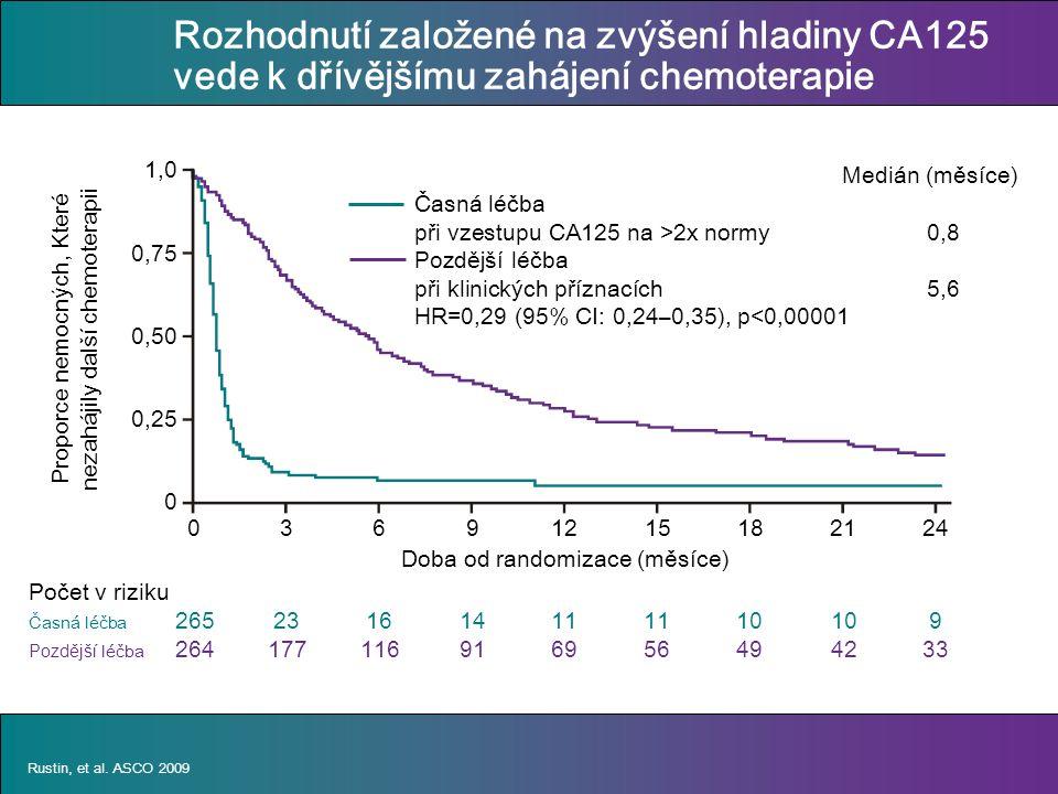 Proporce nemocných, Které nezahájily další chemoterapii Doba od randomizace (měsíce) Medián (měsíce) Časná léčba při vzestupu CA125 na >2x normy0,8 Pozdější léčba při klinických příznacích 5,6 HR=0,29 (95% CI: 0,24–0,35), p<0,00001 Rozhodnutí založené na zvýšení hladiny CA125 vede k dřívějšímu zahájení chemoterapie Rustin, et al.