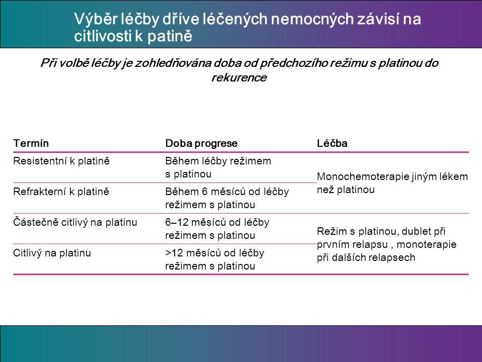 Výběr léčby dříve léčených nemocných závisí na citlivosti k patině Při volbě léčby je zohledňována doba od předchozího režimu s platinou do rekurence TermínDoba progreseLéčba Resistentní k platiněBěhem léčby režimem s platinou Monochemoterapie jiným lékem než platinou Refrakterní k platiněBěhem 6 měsíců od léčby režimem s platinou Částečně citlivý na platinu6–12 měsíců od léčby režimem s platinou Režim s platinou, dublet při prvním relapsu, monoterapie při dalších relapsech Citlivý na platinu>12 měsíců od léčby režimem s platinou