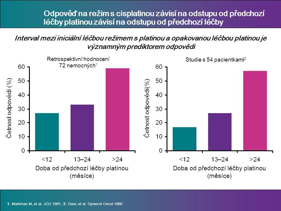 Odpověď na režim s cisplatinou závisí na odstupu od předchozí léčby platinou závisí na odstupu od předchozí léčby Četnost odpovědí (%) Doba od předchozí léčby platinou (měsíce) 1.