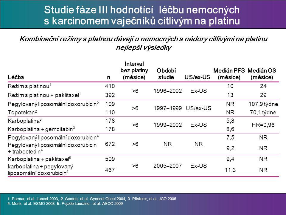 Studie fáze III hodnotící léčbu nemocných s karcinomem vaječníků citlivým na platinu Léčban Interval bez platiny (měsíce) Období studieUS/ex-US Medián PFS (měsíce) Medián OS (měsíce) Režim s platinou 1 410 >61996–2002Ex-US 1024 Režim s platinou + paklitaxel 1 3921329 Pegylovaný liposomální doxorubicin 2 109 >61997–1999US/ex-US NR107,9 týdne Topotekan 2 110NR70,1 týdne Karboplatina 3 178 >61999–2002Ex-US 5,8 HR=0,96 Karboplatina + gemcitabin 3 1788,6 Pegylovaný liposomální doxorubicin 4 672>6NR 7,5NR Pegylovaný liposomální doxorubicin + trabectedin 4 9,2NR Karboplatina + paklitaxel 5 509 >62005–2007Ex-US 9,4NR karboplatina + pegylovaný liposomální doxorubicin 5 46711,3NR 1.