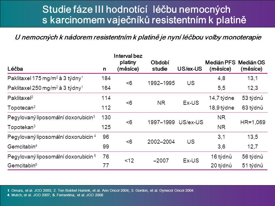 Studie fáze III hodnotící léčbu nemocných s karcinomem vaječníků resistentním k platině Léčban Interval bez platiny (měsíce) Období studieUS/ex-US Medián PFS (měsíce) Medián OS (měsíce) Paklitaxel 175 mg/m 2 à 3 týdny 1 184 <61992–1995US 4,813,1 Paklitaxel 250 mg/m 2 à 3 týdny 1 1645,512,3 Paklitaxel 2 114 <6NREx-US 14,7 týdne53 týdn ů Topotecan 2 11218,9 týdne63 týdn ů Pegylovaný liposomální doxorubicin 3 130 <61997–1999US/ex-US NR HR=1,069 Topotekan 3 125NR Pegylovaný liposomální doxorubicin 4 96 <62002–2004US 3,113,5 Gemcitabin 4 993,612,7 Pegylovaný liposomální doxorubicin 5 76 <12–2007Ex-US 16 týdn ů 56 týdn ů Gemcitabin 5 7720 týdn ů 51 týdn ů 1.