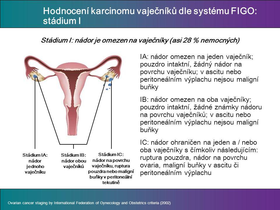 Hodnocení karcinomu vaječníků dle systému FIGO: stádium I IA: nádor omezen na jeden vaječník; pouzdro intaktní, žádný nádor na povrchu vaječníku; v ascitu nebo peritoneálním výplachu nejsou maligní buňky IB: nádor omezen na oba vaječníky; pouzdro intaktní, žádné známky nádoru na povrchu vaječníků; v ascitu nebo peritoneálním výplachu nejsou maligní buňky IC: nádor ohraničen na jeden a / nebo oba vaječníky s čímkoliv následujícím: ruptura pouzdra, nádor na povrchu ovaria, maligní buňky v ascitu či peritoneálním výplachu Stádium I: nádor je omezen na vaječníky (asi 28 % nemocných) Ovarian cancer staging by International Federation of Gynecology and Obstetrics criteria (2002) Stádium IA: nádor jednoho vaječníku Stádium IB: nádor obou vaječníků Stádium IC: nádor na povrchu vaječníku, ruptura pouzdra nebo maligní buňky v peritoneální tekutině