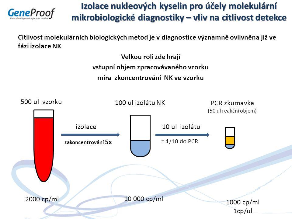 Izolace nukleových kyselin pro účely molekulární mikrobiologické diagnostiky – vliv na citlivost detekce Citlivost molekulárních biologických metod je v diagnostice významně ovlivněna již ve fázi izolace NK Velkou roli zde hrají vstupní objem zpracovávaného vzorku míra zkoncentrování NK ve vzorku izolace 500 ul vzorku 100 ul izolátu NK PCR zkumavka (50 ul reakční objem) 10 ul izolátu 2000 cp/ml zakoncentrování 5x 10 000 cp/ml = 1/10 do PCR 1000 cp/ml 1cp/ul
