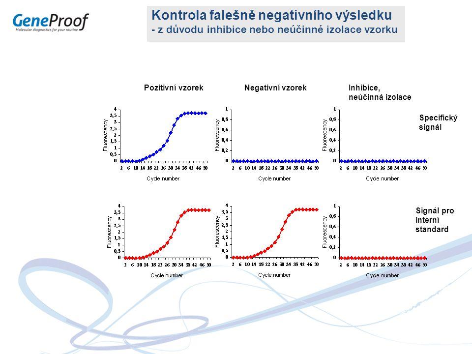Kontrola falešně negativního výsledku - z důvodu inhibice nebo neúčinné izolace vzorku Specifický signál Signál pro interní standard Pozitivní vzorekNegativní vzorekInhibice, neúčinná izolace