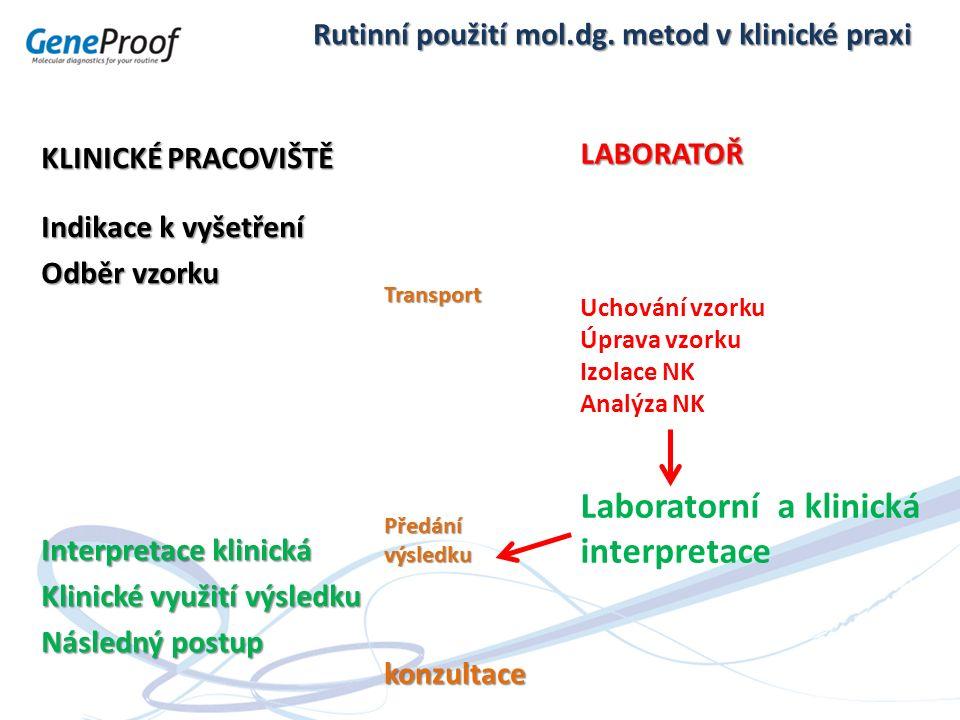 Rutinní použití mol.dg. metod v klinické praxi KLINICKÉ PRACOVIŠTĚ Indikace k vyšetření Odběr vzorku Interpretace klinická Klinické využití výsledku N