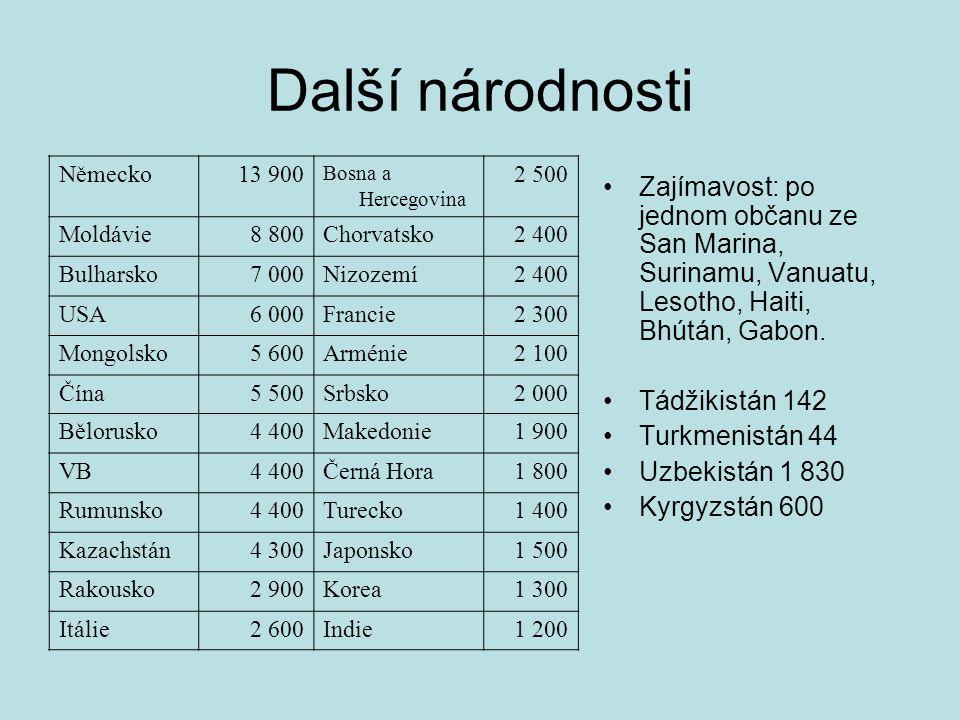 Další národnosti Zajímavost: po jednom občanu ze San Marina, Surinamu, Vanuatu, Lesotho, Haiti, Bhútán, Gabon. Tádžikistán 142 Turkmenistán 44 Uzbekis